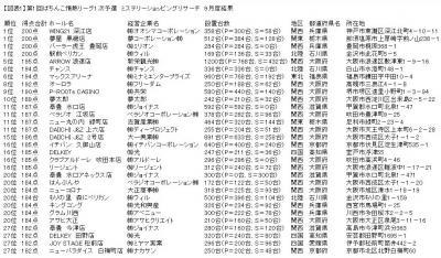写真キャプション=「第1回ぱちんこ情熱リーグ」の1次予選第1回審査の結果、発表されたトップ30ホール