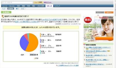 [意識調査・結果]温室ガス25%減は妥当だと思う?:YAHOO意識調査より