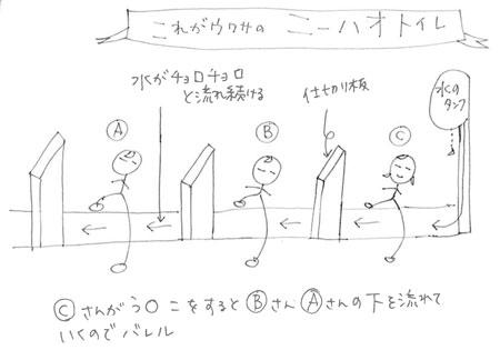 ニーハオトイレの概略図