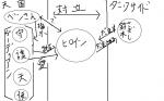 ガーディアン図相関図1