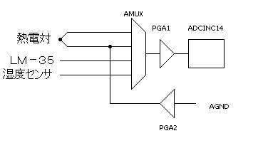 K型熱電対温度計の概要