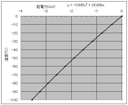 K型熱電対マイナス