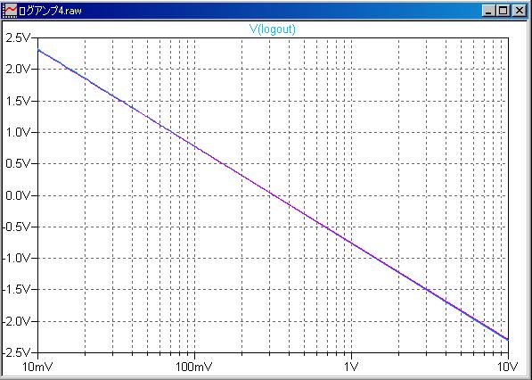ログアンプ2Tr特性2
