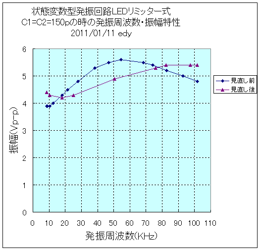 状態変数型発振回路LEDリミッター振幅周波数特性2