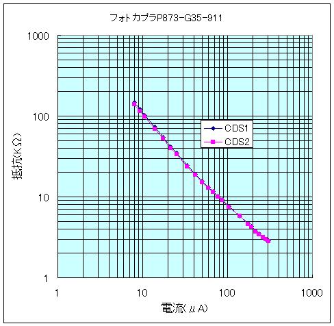フォトカプラP873_G35_911