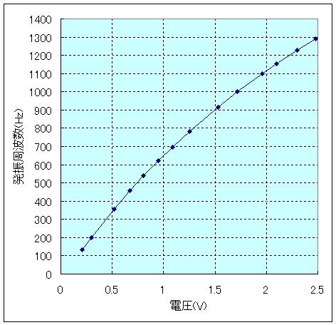 ブリッジドTフォトカプラランプ制御周波数特性