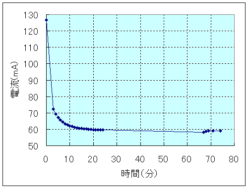 OCXO電流
