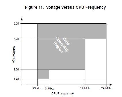 CY8C24X23_supplyvoltage.jpg