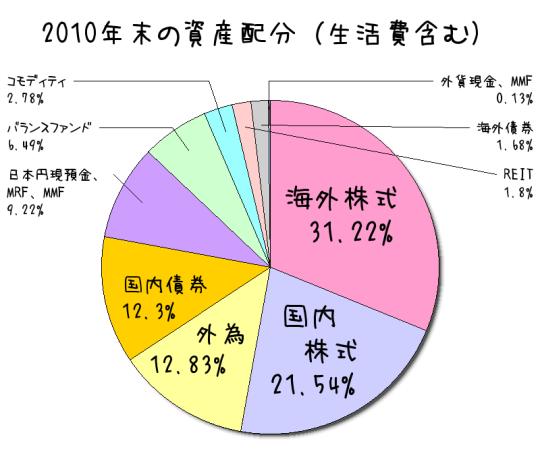 2010年末資産