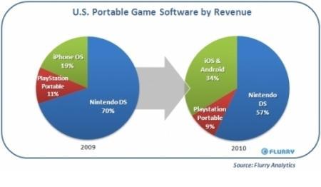 スマートフォン向けゲーム、ポータブルゲーム市場を侵食