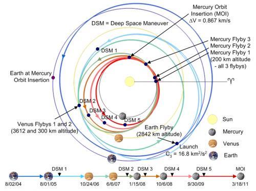 messenger_trajectory_convert_20091010130806.jpg
